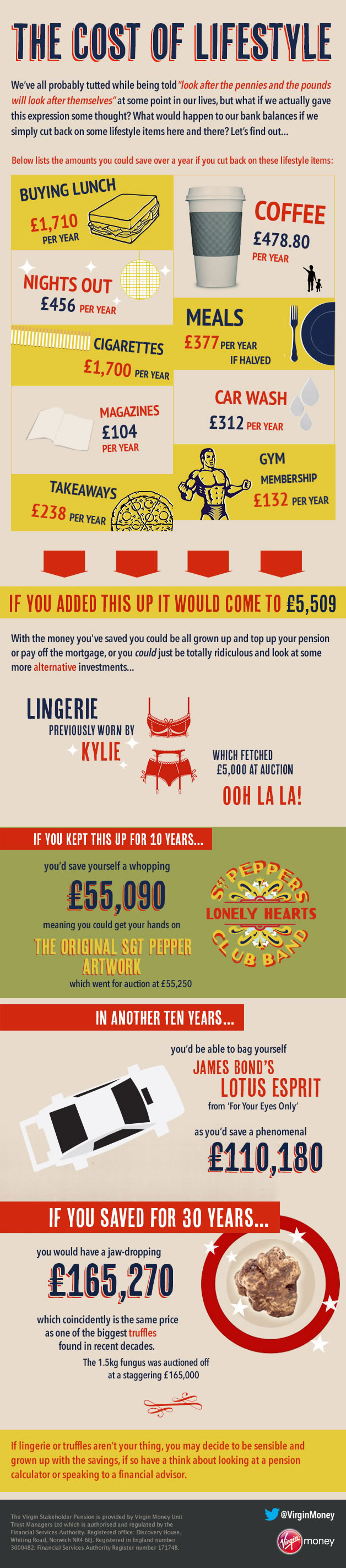 The Cost of Lifestyle - infographic